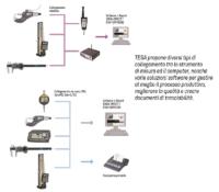rc-tools-tesa-connettività